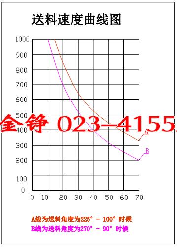 速度曲线图